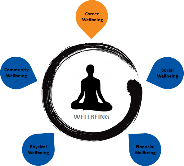 Connections Group-HR Wellbeing